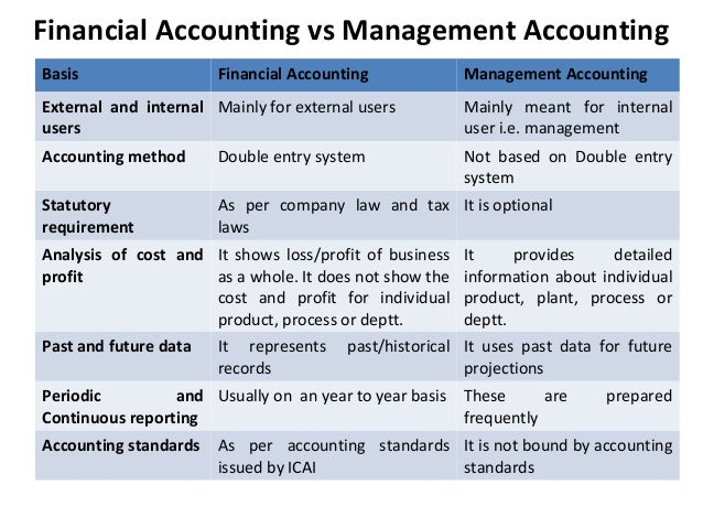 Uses of management accounting information