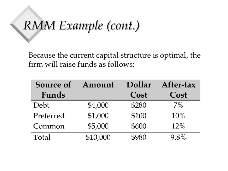 Essay Example: Nike Inc Cost of Capital