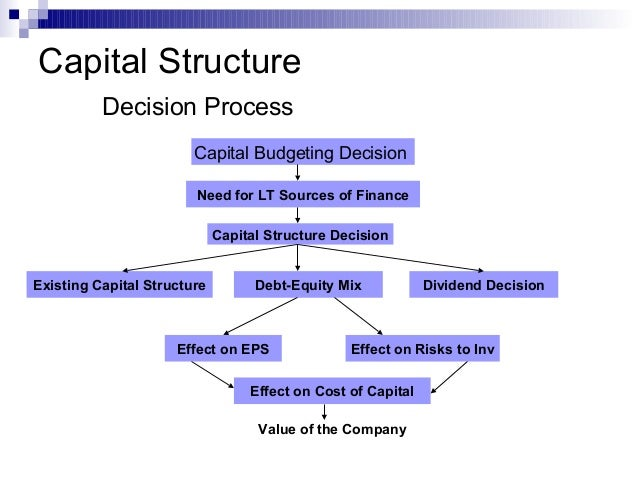 the capital structure decision and the cost of capital essay Capital structure essay undertake (capital budgeting) and how  this is known as the financing decision' (cost of capital, capital structure and leasing.