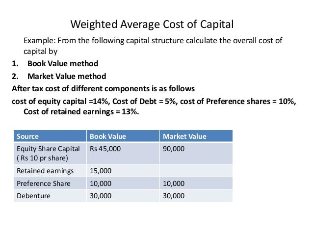 stock and weighted average cost The weighted average takes into account how long each share was outstanding during the year for example, shares issued at the start of the year will add more to the average than shares added at .