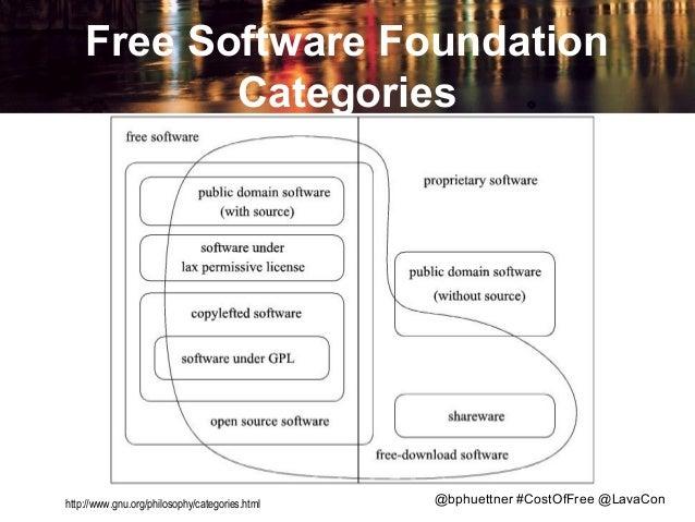 Free Software Foundation Categories  http://www.gnu.org/philosophy/categories.html  @bphuettner #CostOfFree @LavaCon