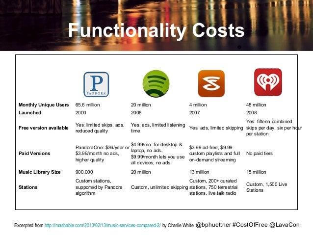 Functionality Costs Pandora  Spotify  Slacker  iHeartRadio  Monthly Unique Users  65.6 million  20 million  4 million  48 ...