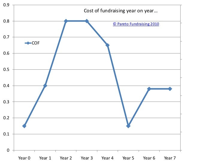 Cost of fundraising year on year…<br />