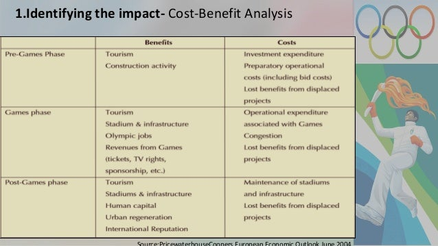 New cost benefit analysis template ppt design templates.