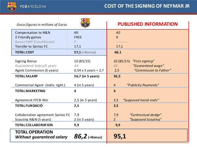 COST OF THE SIGNING OF NEYMAR JR Published Information  57,1  95,1 Gross figures in millions of Euros