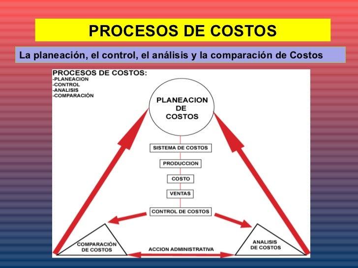 Costos de alimentos y bebidas inpahu for Procesos de produccion de alimentos