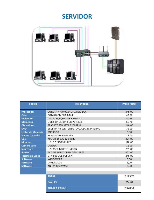 SERVIDOR Equipo Descripción Precio/total Procesador CORE i7 -4770-03.04GHZ 8MB LGA 348,00 Case COMBO OMEGA T-M-P 42,00 Mai...