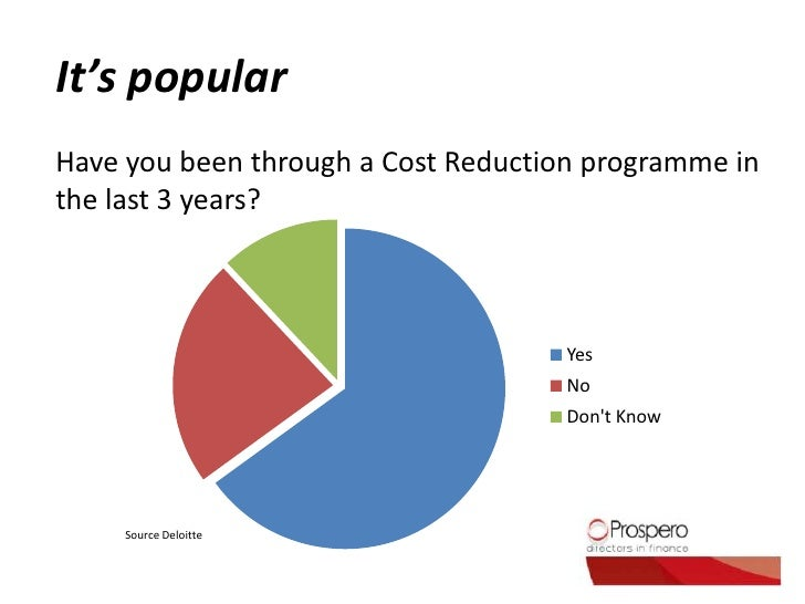 Reducing Costs in Your Business Slide 3