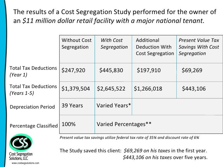 Current Issues in Cost Segregation - OnDemand Webinar ...