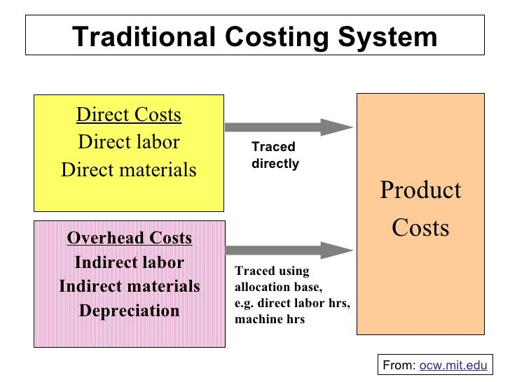 traditional costing methods vs abc Does the method chosen have any tie-in to whether you value inventory  abc  costing considers only incremental costs and discards past / incurred costs.