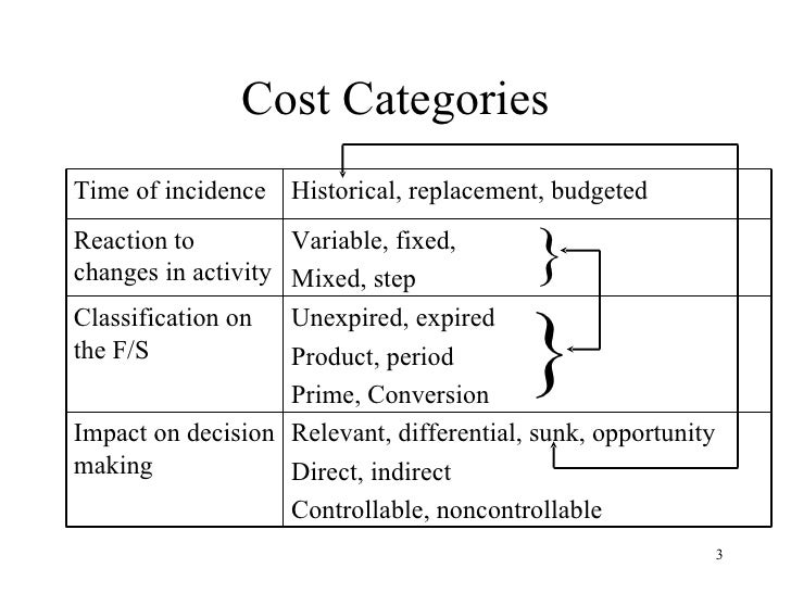 fixed and variable costs of the intercontinental hotel Pricing services and revenue management (when enquiring about an intercontinental flight on three different if development or fixed costs are high).