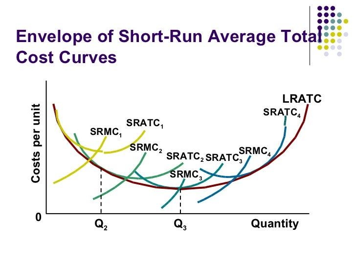 relationship between returns to scale and cost curves perfectly competitive firm