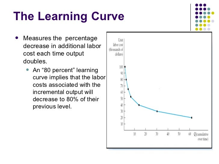 Apply the Learning Curve Theory