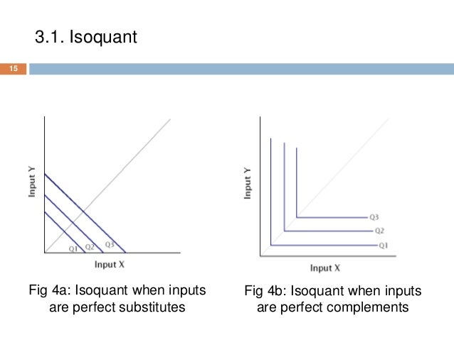 show how producers equillibruium is achieved with isoquants and isocost curves An isoquant map can be defined as the set of isoquant curves that show technically efficient combinations of inputs that can produce different levels of output • iq1, iq2 and iq3 are three isoquants showing different levels of output.