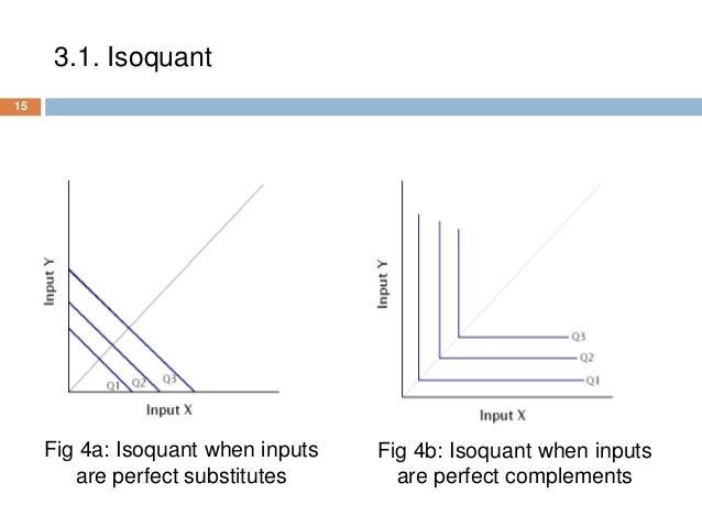 isoquant analysis