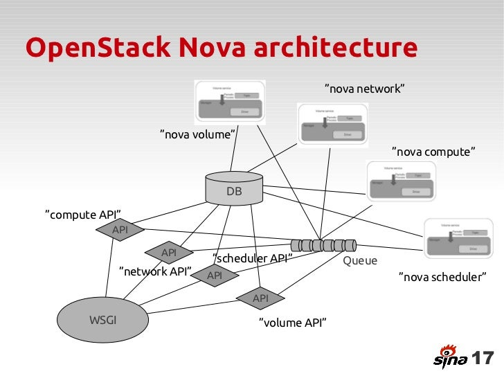 Openstack architecture ppt