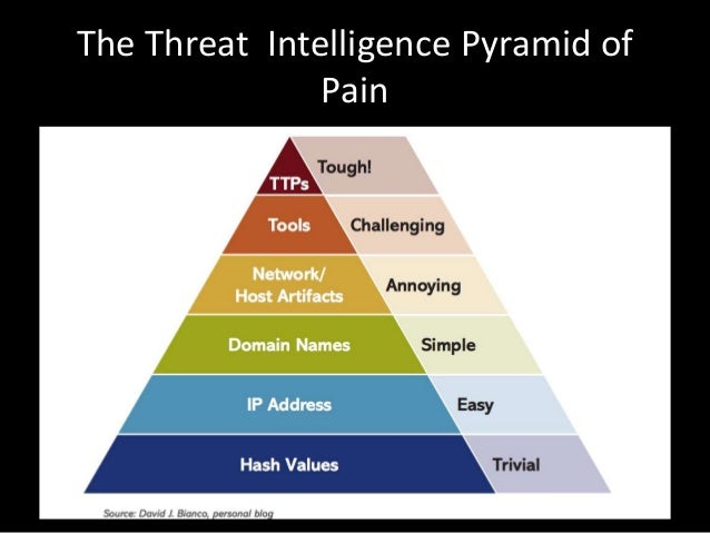 Threat Intelligence with Open Source Tools - Cornerstones of Trust 20…