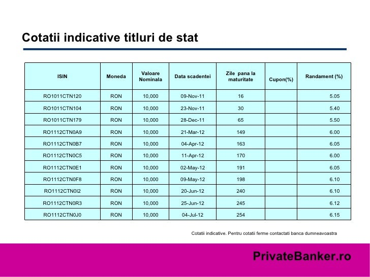 Cotatii indicative titluri de stat  Cotatii indicative. Pentru cotatii ferme contactati banca dumneavoastra 6.15   254 04...
