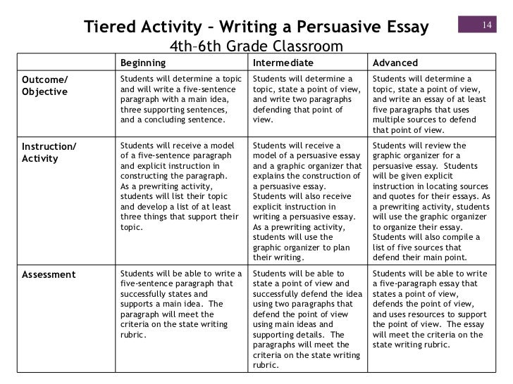 essay writing format for grade 6 Paragraph#3 second body paragraph = 6-8 sentences first sentence = topic sentence your topic sentence is the main idea of your paragraph you are writing the author's third main idea or combining the third and fourth main ideas from the article or essay.