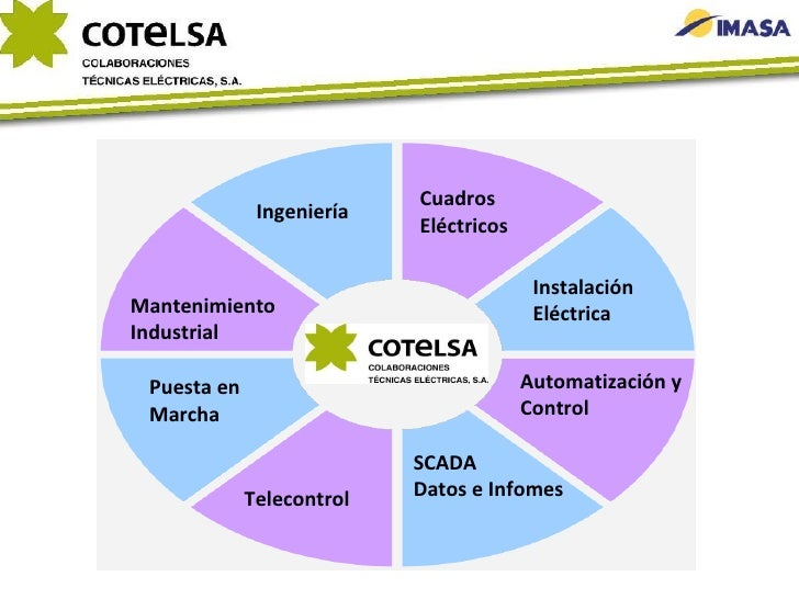 Cuadros Eléctricos Instalación Eléctrica Automatización y Control SCADA Datos e Infomes Telecontrol Puesta en Marcha Mante...