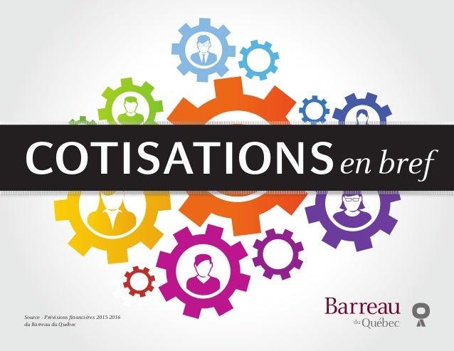 Source: Prévisions financières 2015-2016 du Barreau du Québec Cotisationsen bref