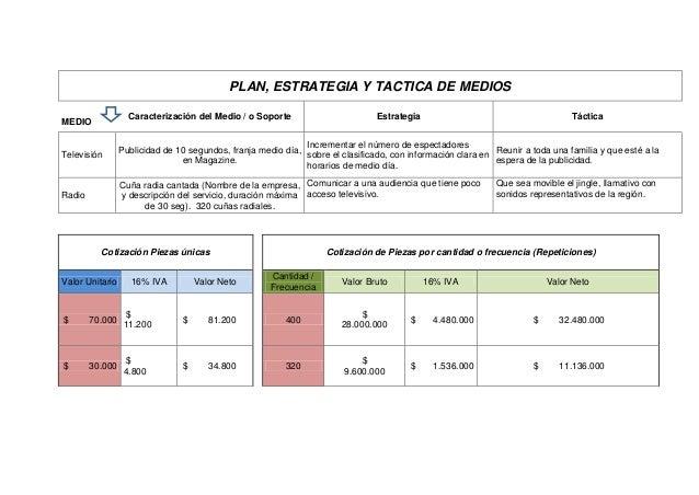 PLAN, ESTRATEGIA Y TACTICA DE MEDIOSMEDIOCaracterización del Medio / o Soporte Estrategia TácticaTelevisiónPublicidad de 1...
