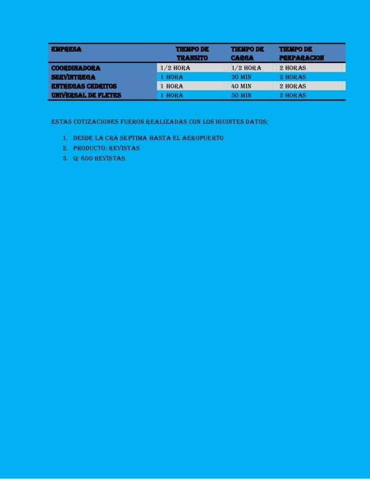 Empresatiempo de transito tiempo de cargatiempo de preparacion Coordinadora 1/2 Hora 1/2 Hora 2 horas Servintrega 1 hora30...