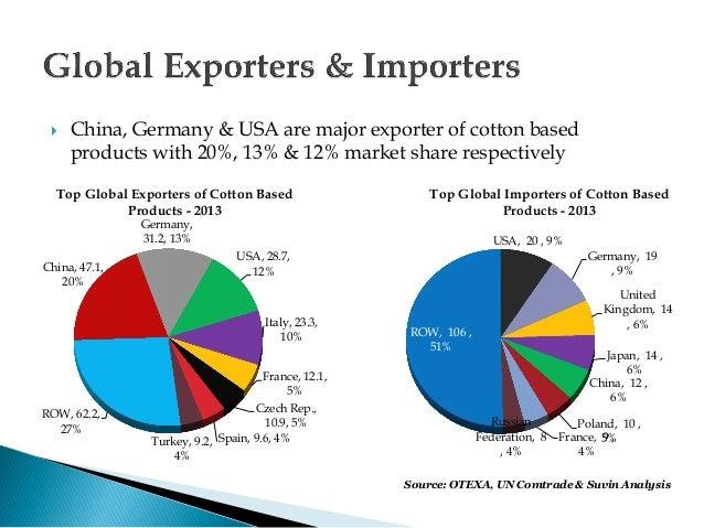 Cotton based products-suvin advisors pvt  ltd