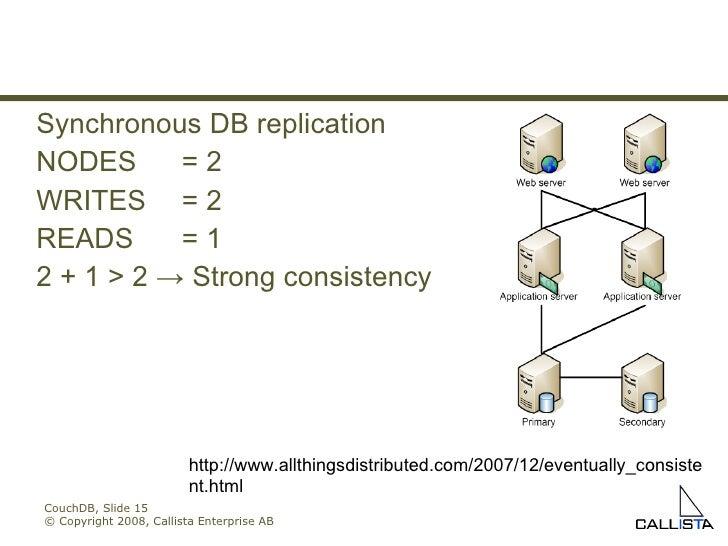 CouchDB, Slide  © Copyright 2008, Callista Enterprise AB Synchronous DB replication NODES = 2 WRITES = 2 READS = 1 2 + 1 >...