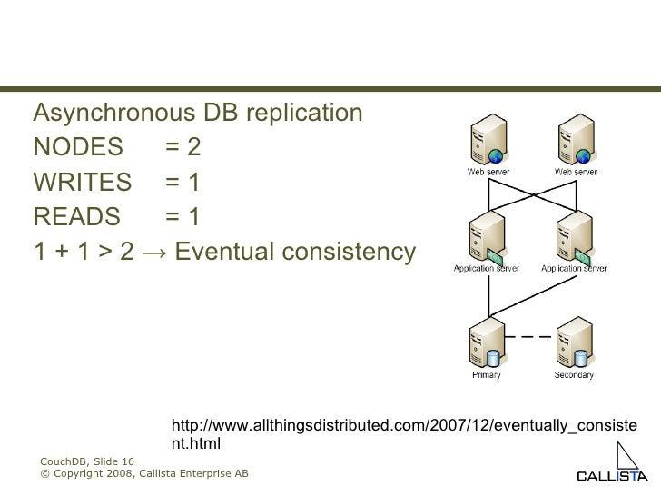 CouchDB, Slide  © Copyright 2008, Callista Enterprise AB Asynchronous DB replication NODES = 2 WRITES = 1 READS = 1 1 + 1 ...