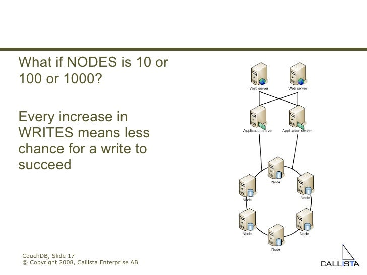 CouchDB, Slide  © Copyright 2008, Callista Enterprise AB What if NODES is 10 or 100 or 1000? Every increase in WRITES mean...