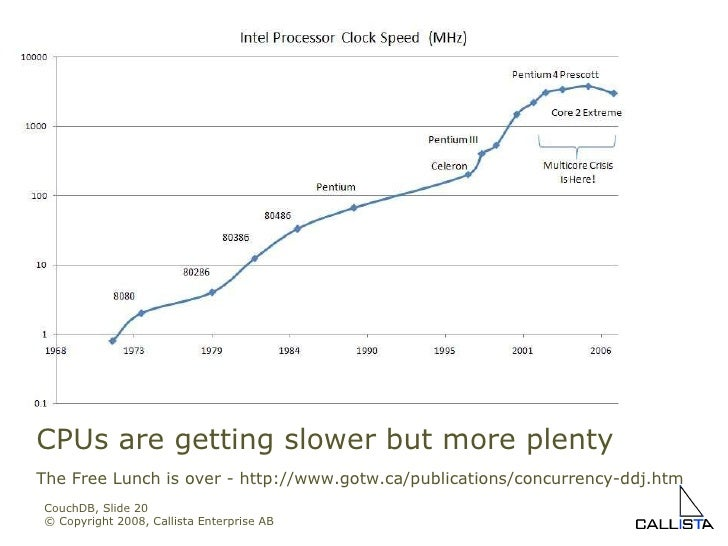 CouchDB, Slide  © Copyright 2008, Callista Enterprise AB CPUs are getting slower but more plenty The Free Lunch is over - ...