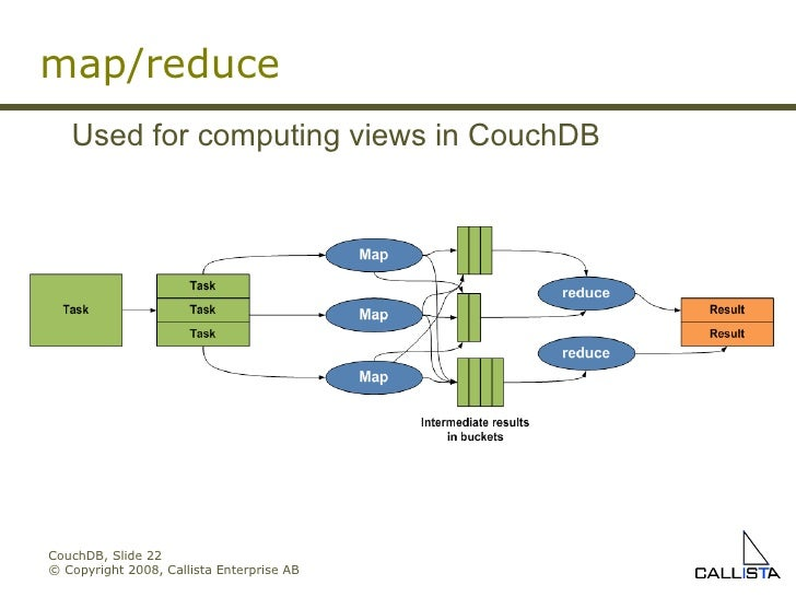 CouchDB, Slide  © Copyright 2008, Callista Enterprise AB Used for computing views in CouchDB map/reduce
