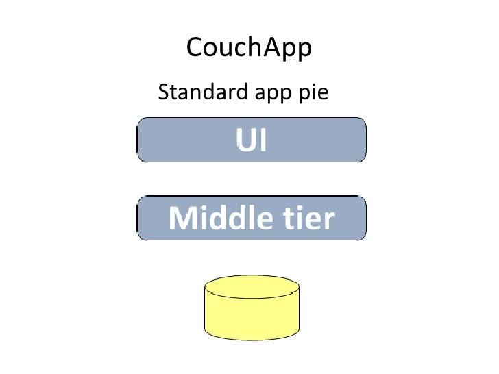 CouchApp<br />Standard app pie<br />
