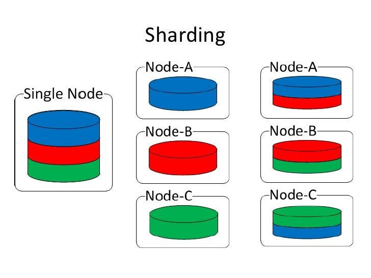 Sharding<br />