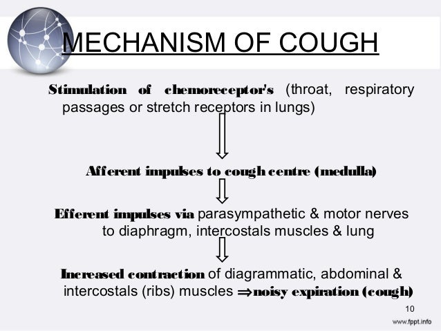 Image Result For Coughing Up Mucus