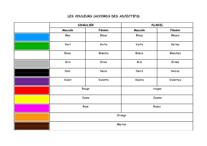 LES COULEURS (ACCORDS DES ADJECTIFS)           SINGULIER                                  PLURIELMasculin               Fé...