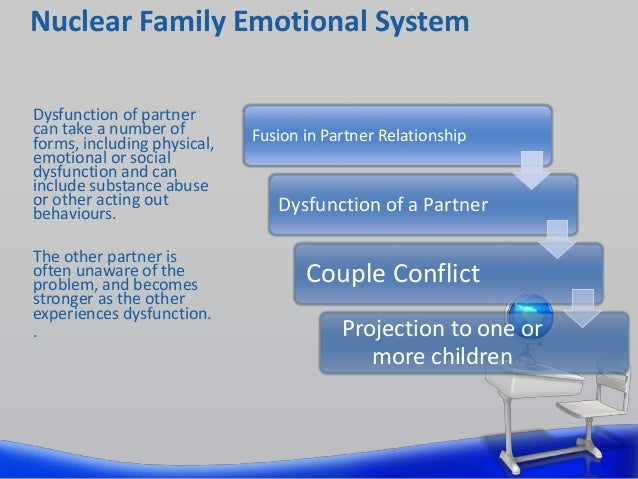 bowen family systems theory powerpoint