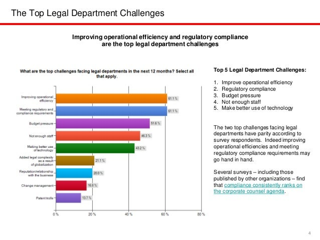 Legally Optimistic: A study on legal departments and legal