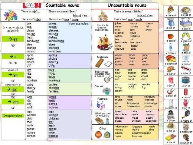 Countable - Uncountable nouns - Interactive worksheet