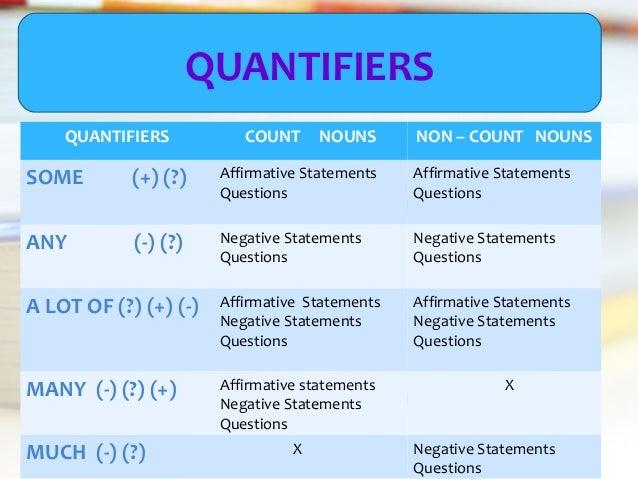 Countable & uncountable nouns quantifiers