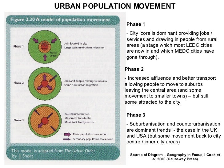 counterurbanisation case study uk