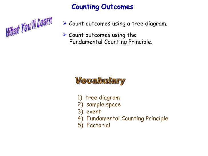 What You'll Learn Vocabulary 1)  tree diagram 2)  sample space 3)  event 4)  Fundamental Counting Principle 5)  Factorial ...
