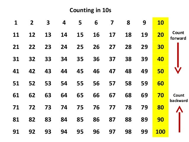 Image result for counting in 10s