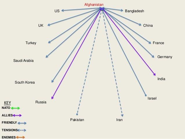 IndiaPakistanUSUKTurkeySaudi ArabiaSouth KoreaRussiaIranIsraelGermanyFranceChinaBangladeshAfghanistanNATOALLIESFRIENDLYTEN...