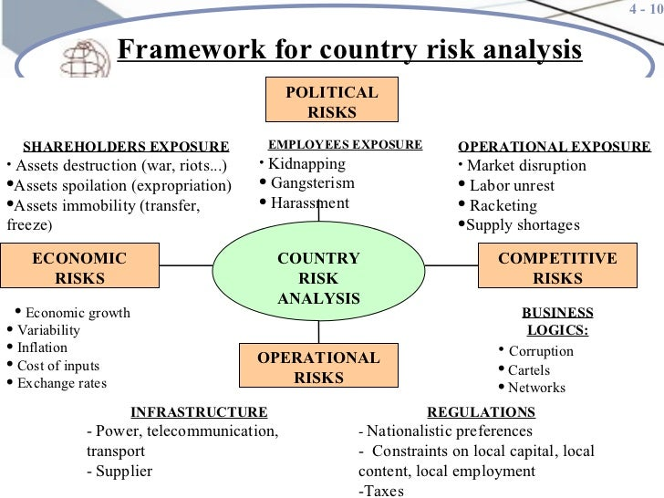 country risk analysis Country risk assessment platform is maintained frequently to ensure that the latest survey results are considered, saving you time and money.