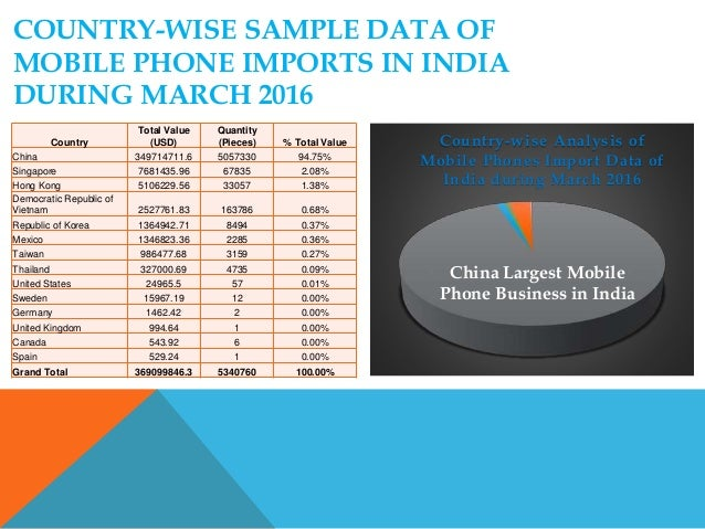 Country-Wise Analysis of Mobile Phones Import Data of India during Ma…