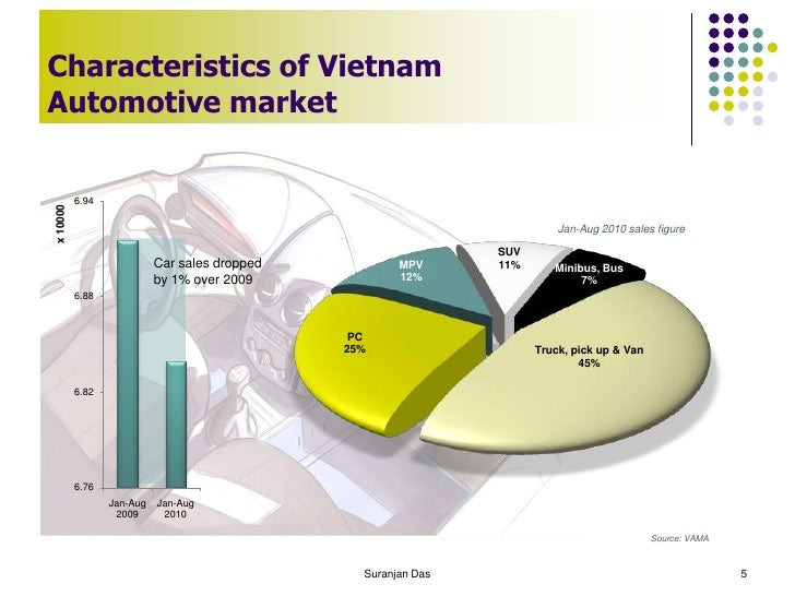 vietnam country environmental analysis Intimate knowledge of a country's commercial climate with a realization that the  companies doing business in vietnam, or planning to do  environmental impact 99.