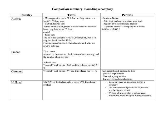 Comparison summary: Founding a companyCountry Taxes PermitsAustria - The corporation tax is 25 % but this duty has to be a...