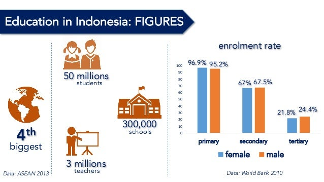 Country Presentation Education In Indonesia